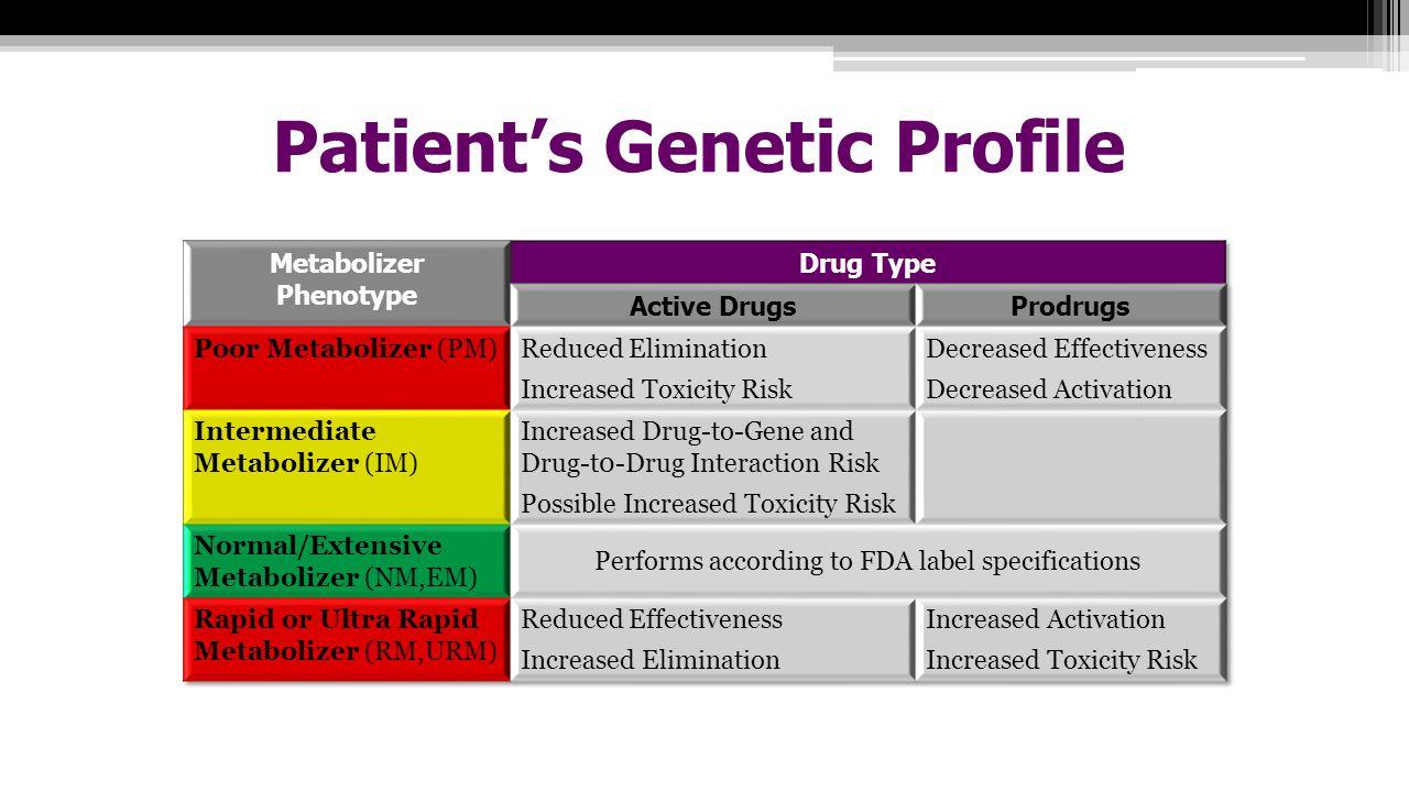 Patient's Genetic Profile