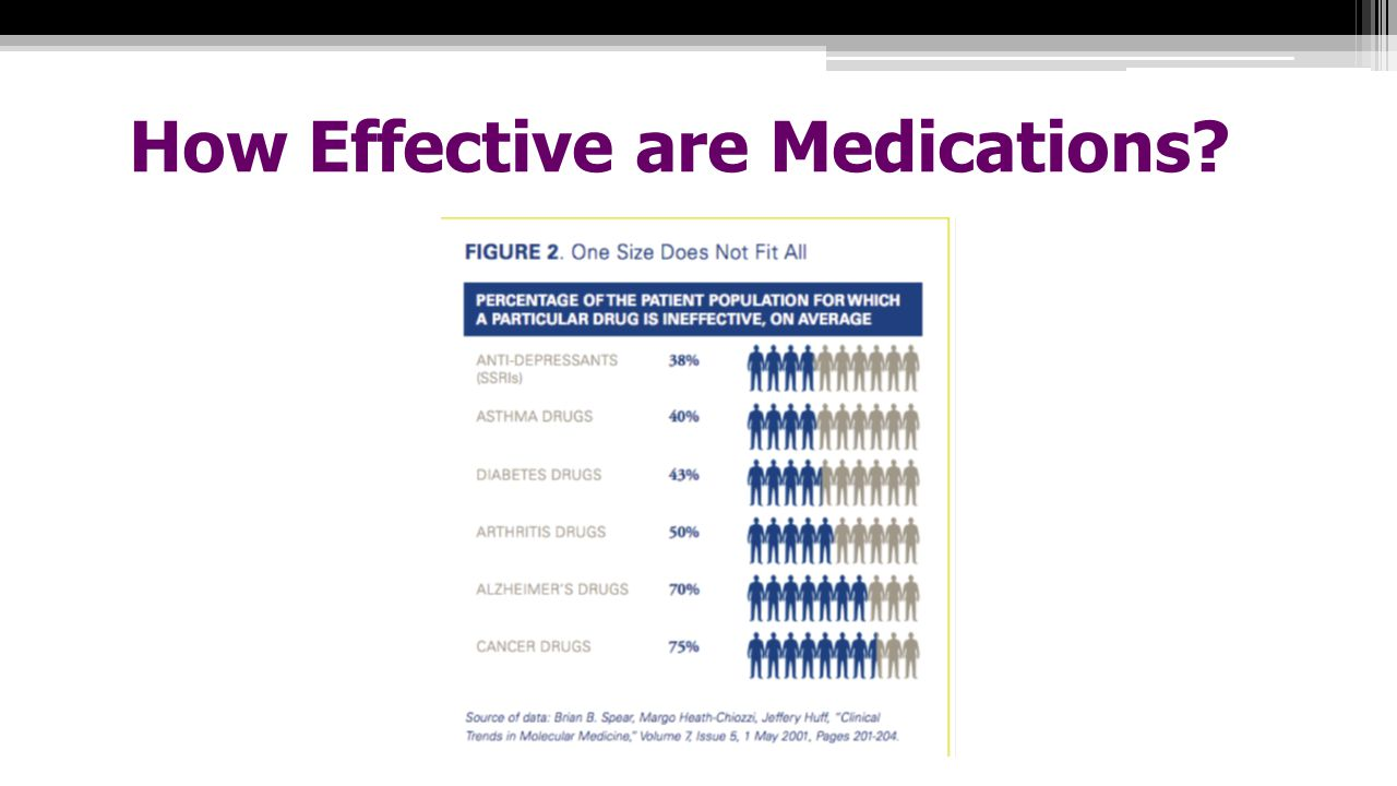 How Effective are Medications