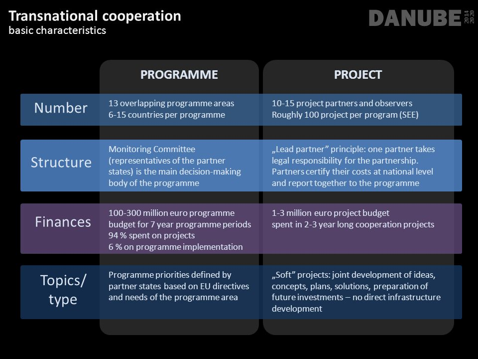 DANUBE Transnational cooperation Number Structure Finances Topics/