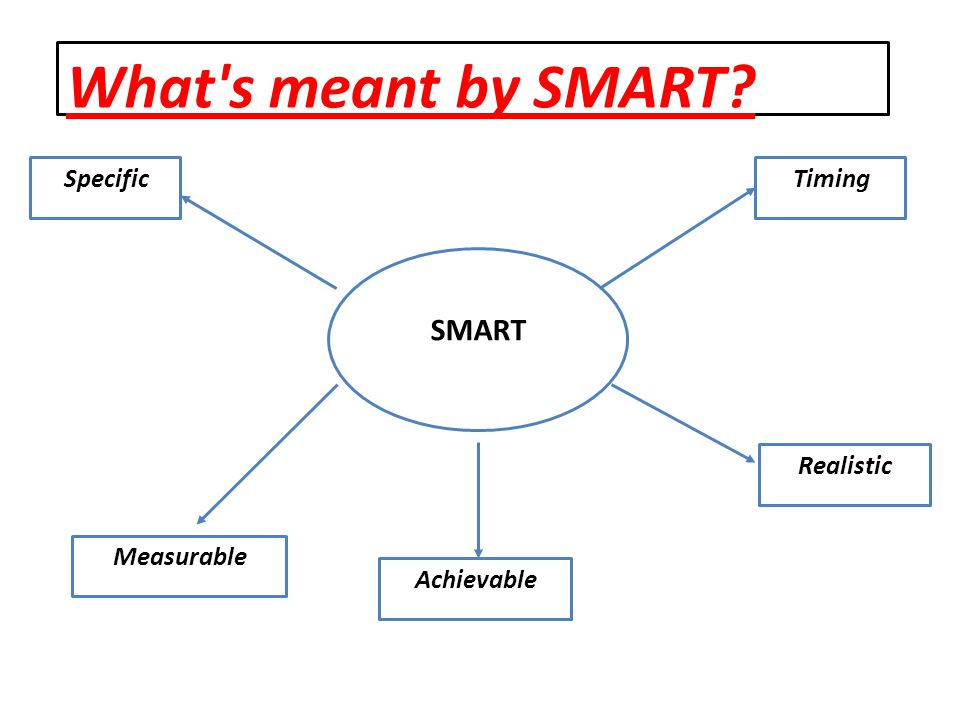 What s meant by SMART SMART Specific Achievable Realistic Timing