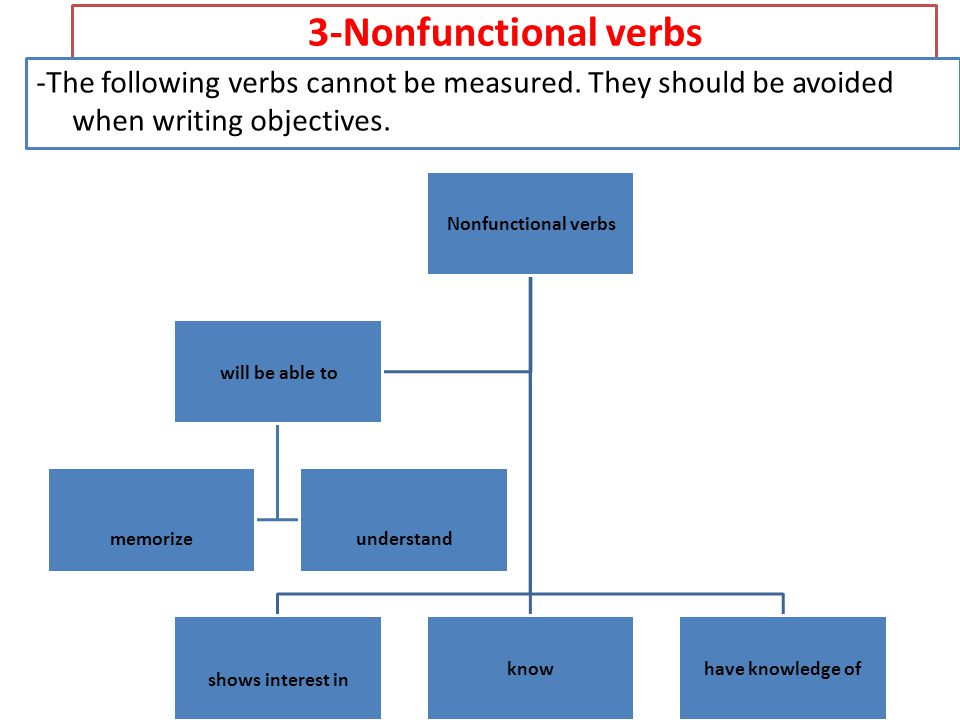 3-Nonfunctional verbs -The following verbs cannot be measured. They should be avoided when writing objectives.