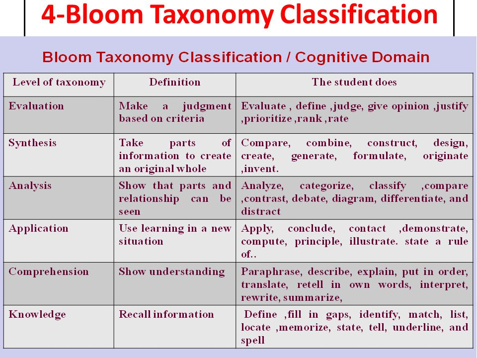 4-Bloom Taxonomy Classification
