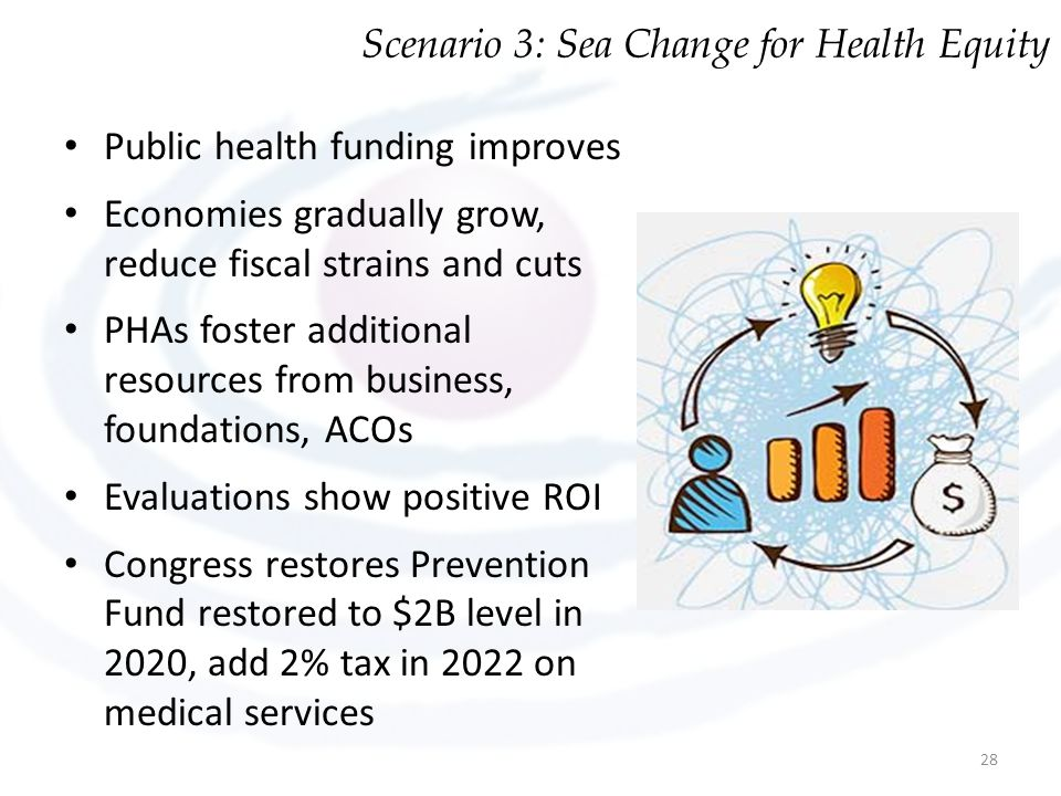 Scenario 3: Sea Change for Health Equity
