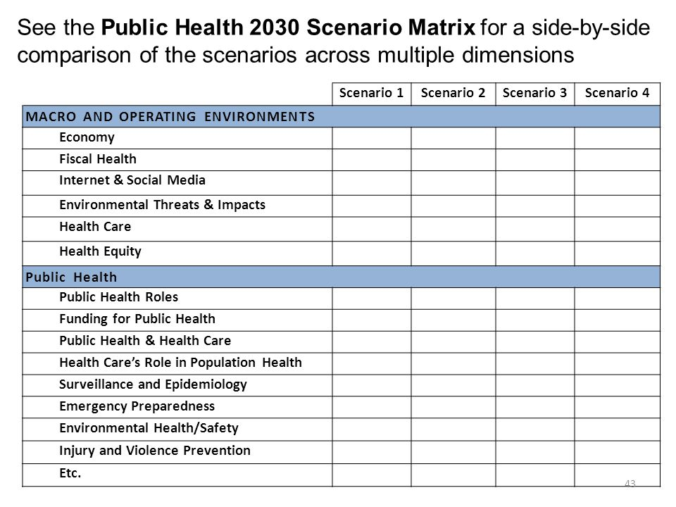 See the Public Health 2030 Scenario Matrix for a side-by-side comparison of the scenarios across multiple dimensions