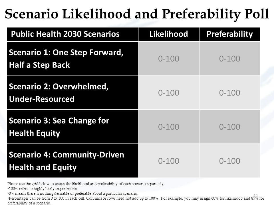 Scenario Likelihood and Preferability Poll