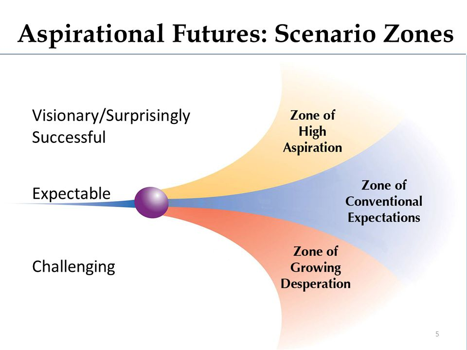 Aspirational Futures: Scenario Zones