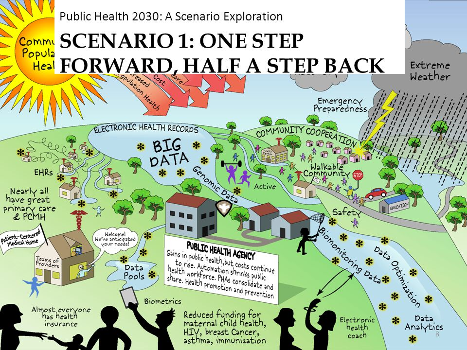 Scenario 1: One Step Forward, Half a Step Back