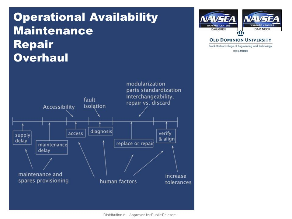 Operational Availability Maintenance Repair Overhaul