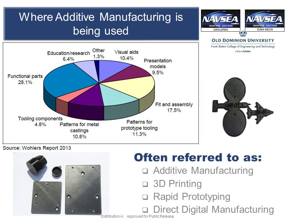 Where Additive Manufacturing is being used