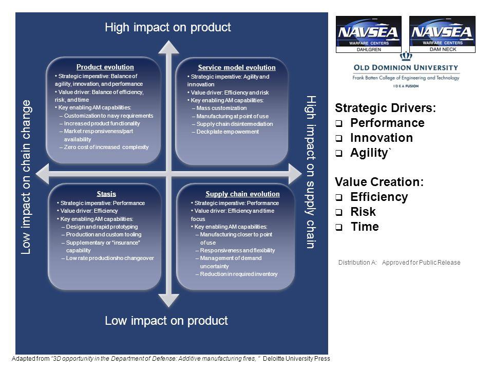 Service model evolution Supply chain evolution