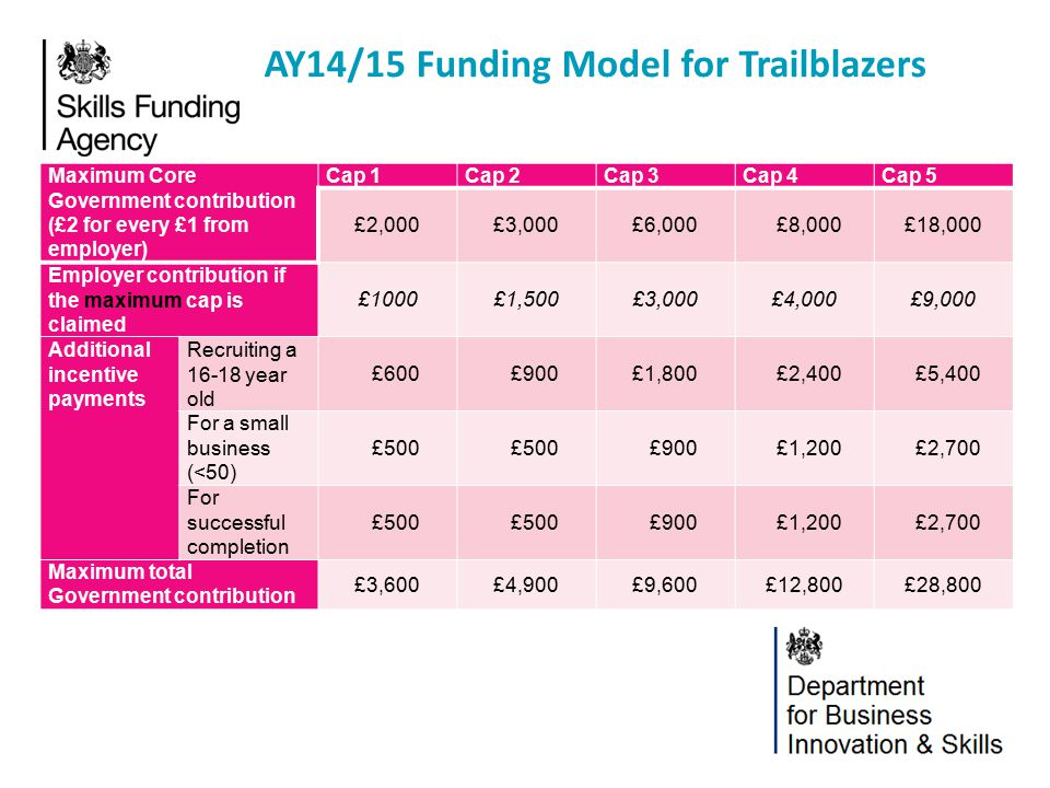 AY14/15 Funding Model for Trailblazers