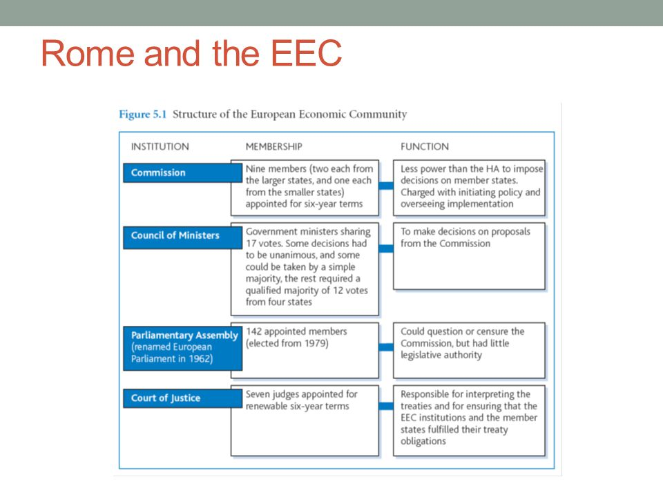 Rome and the EEC