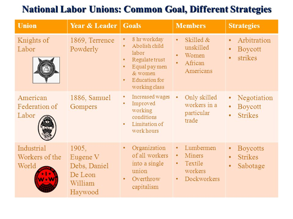 National Labor Unions: Common Goal, Different Strategies