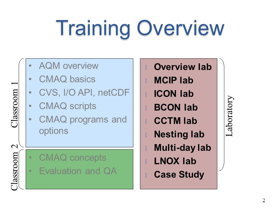 Training Overview AQM overview Overview lab CMAQ basics MCIP lab
