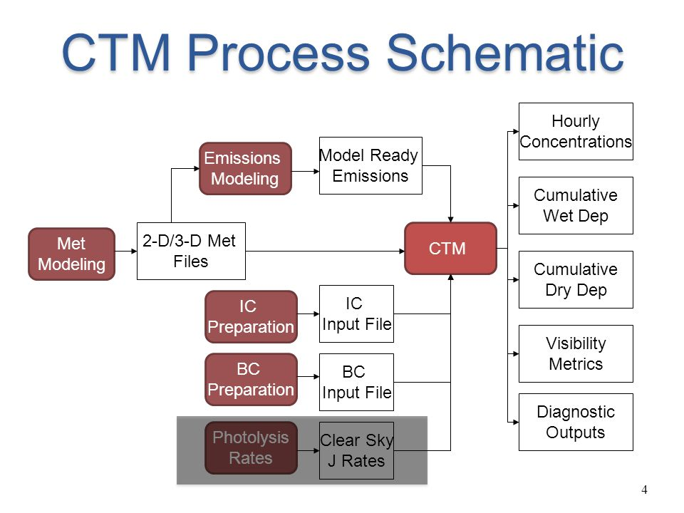 CTM Process Schematic Hourly Concentrations Model Ready Emissions