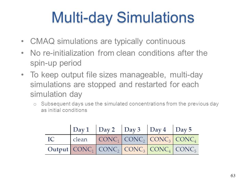Multi-day Simulations