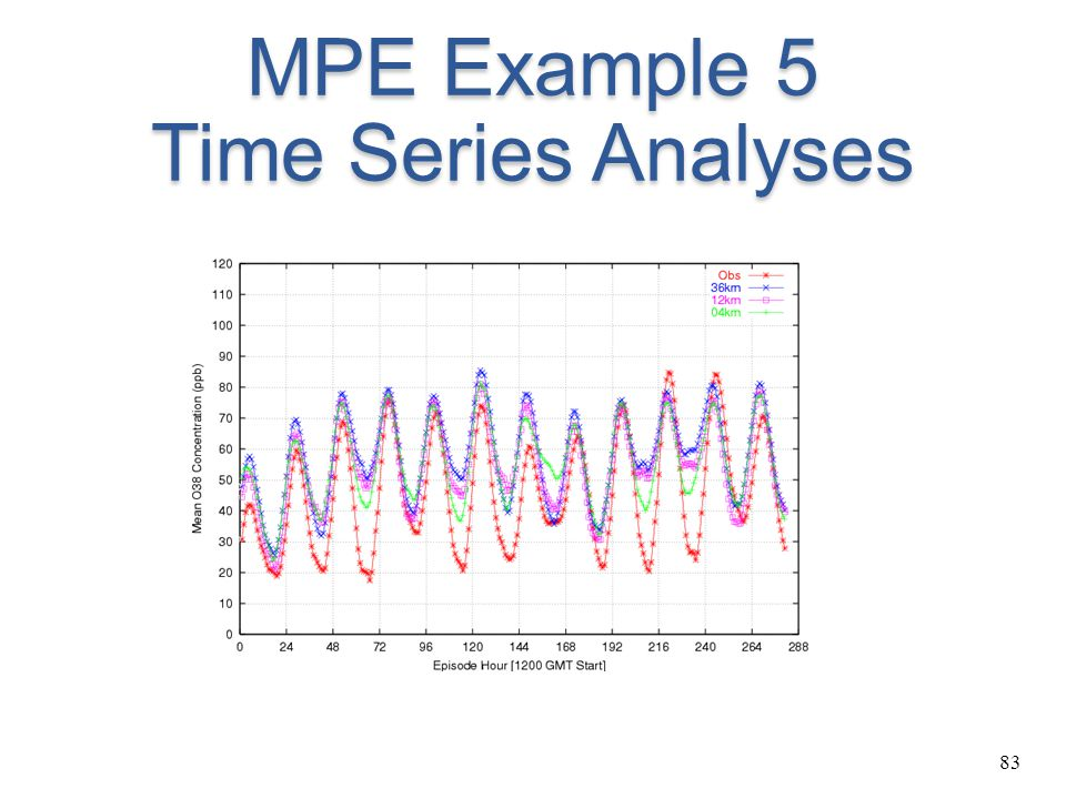 MPE Example 5 Time Series Analyses