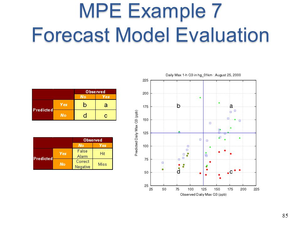 MPE Example 7 Forecast Model Evaluation