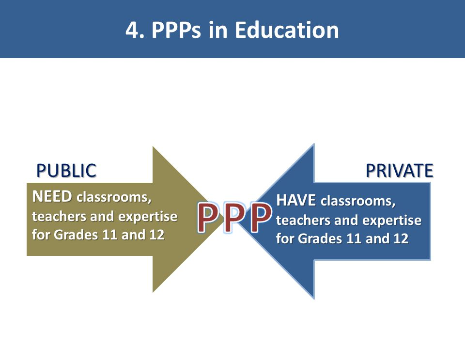 PPP 4. PPPs in Education PUBLIC PRIVATE