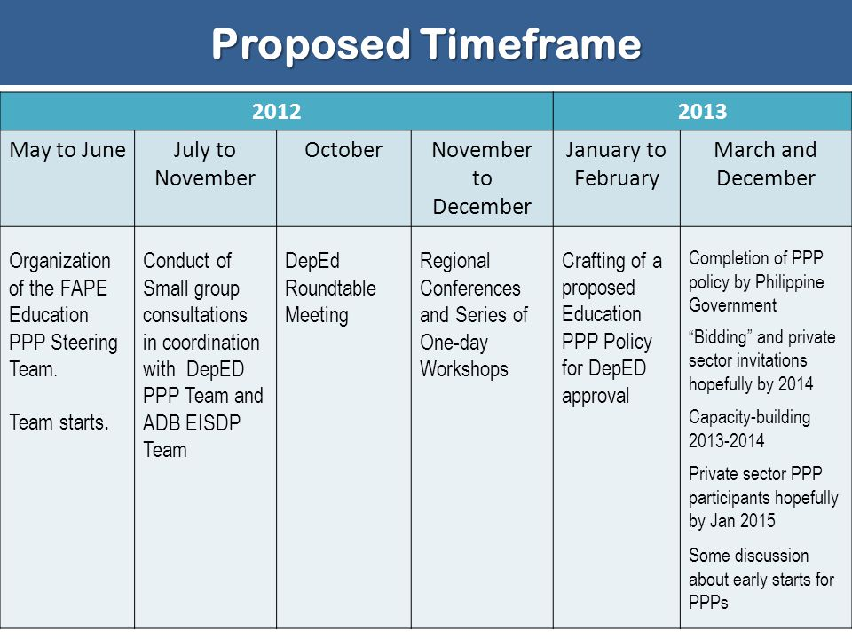 Proposed Timeframe 2012 2013 May to June July to November October