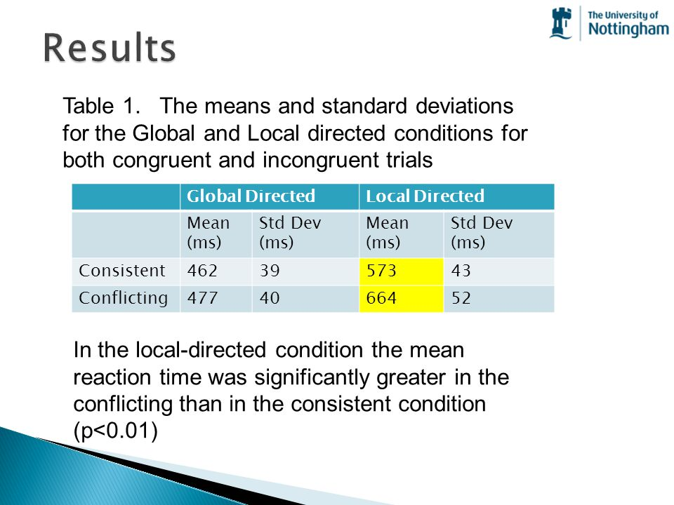 Results Table 1. The means and standard deviations for the Global and Local directed conditions for both congruent and incongruent trials.