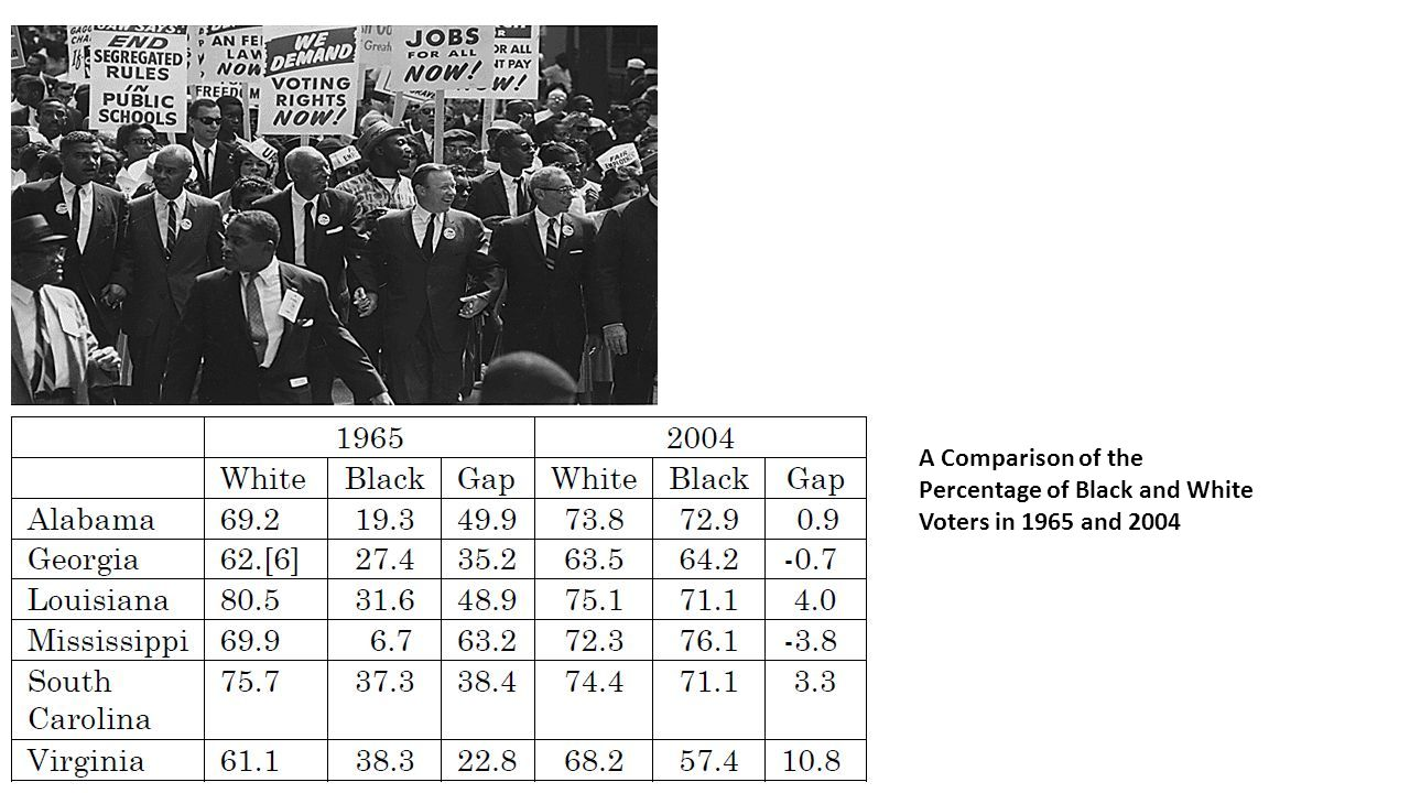 A Comparison of the Percentage of Black and White Voters in 1965 and 2004