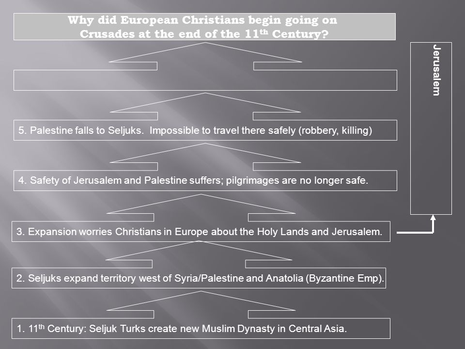 Why did European Christians begin going on