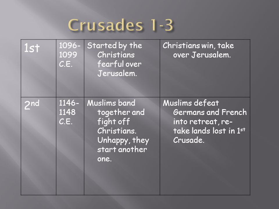 Crusades 1-3 1st. 1096- 1099. C.E. Started by the Christians fearful over Jerusalem. Christians win, take over Jerusalem.