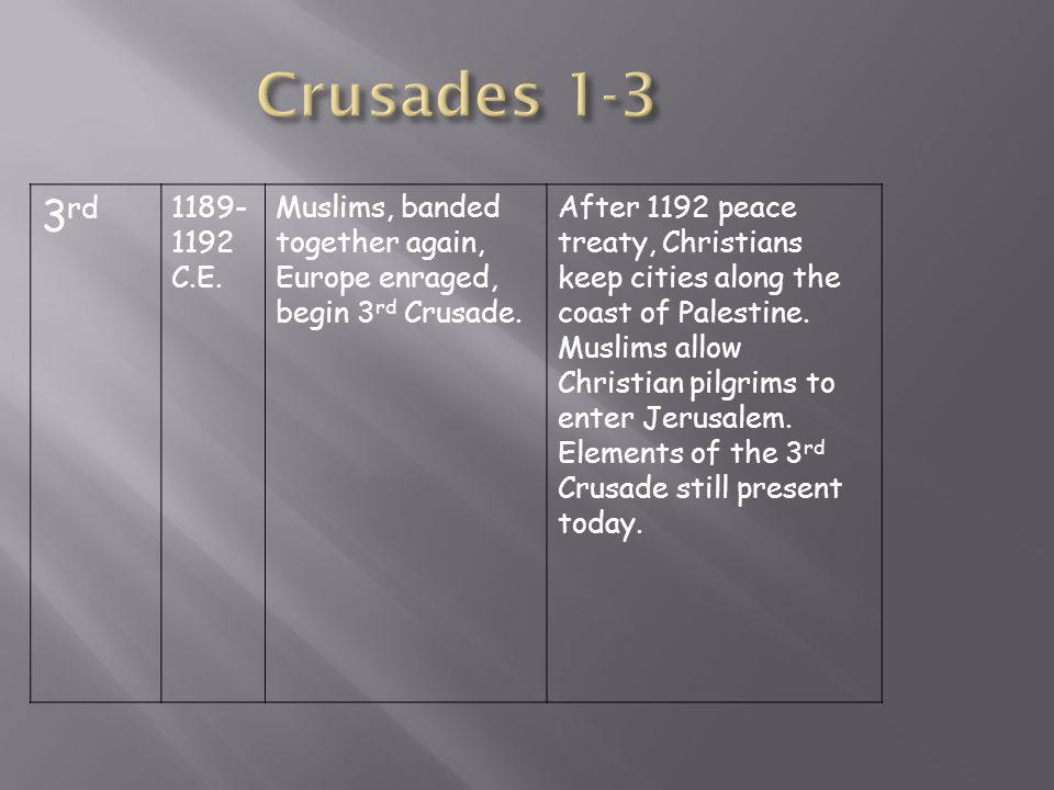 Crusades 1-3 3rd. 1189- 1192. C.E. Muslims, banded together again, Europe enraged, begin 3rd Crusade.