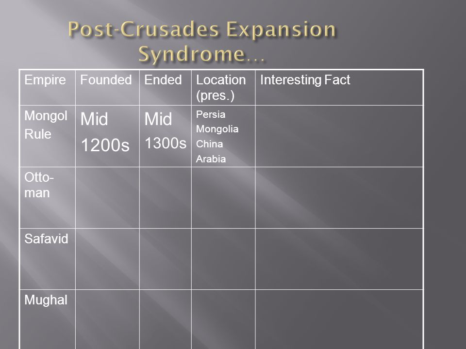 Post-Crusades Expansion Syndrome…