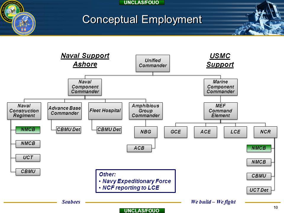 Conceptual Employment