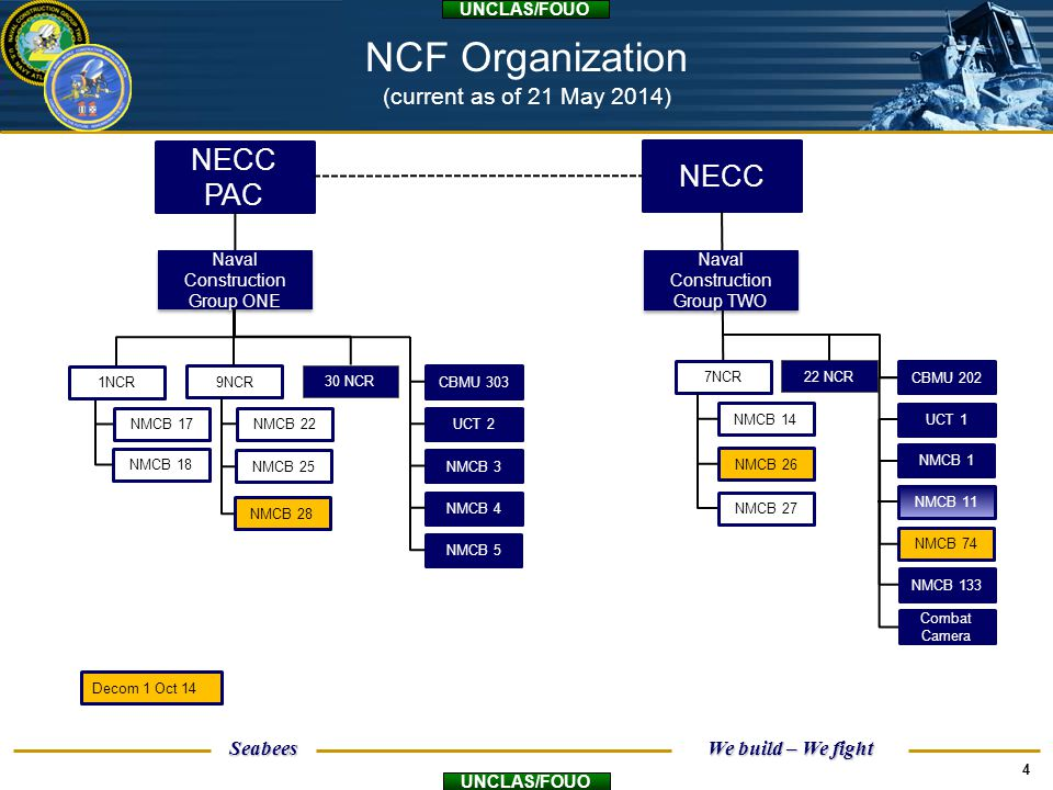 NCF Organization (current as of 21 May 2014)