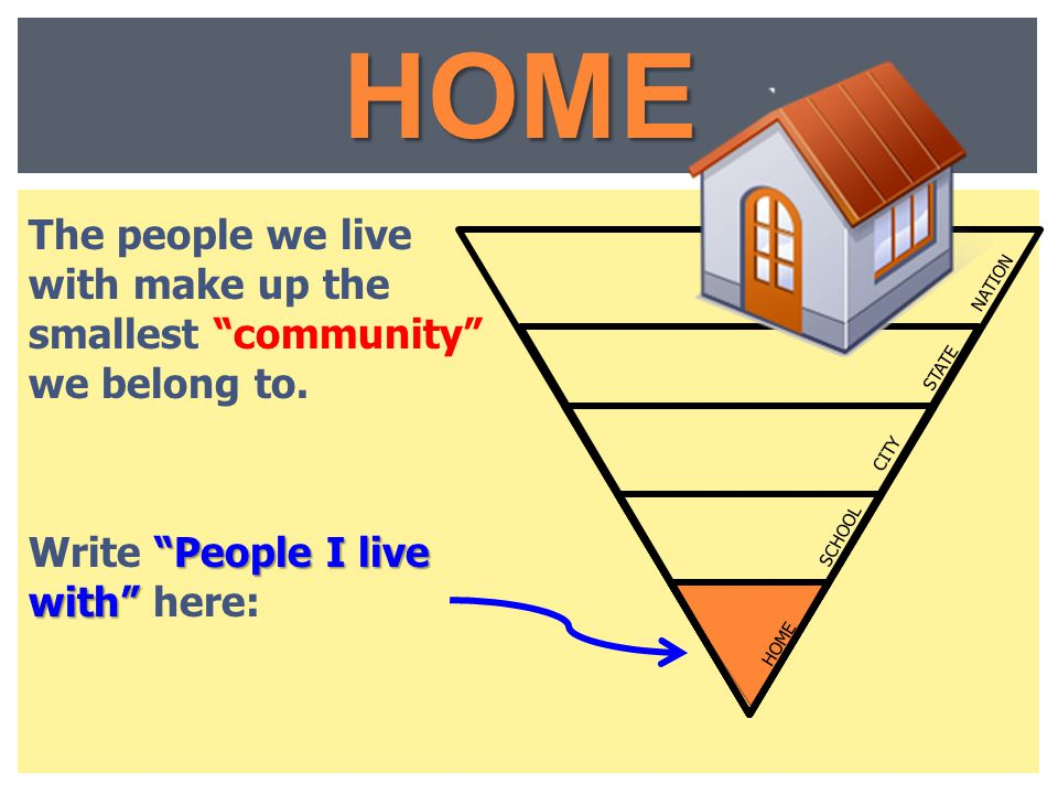 HOME LEVELS. STATE. CITY. HOME. SCHOOL. NATION. The people we live with make up the smallest community we belong to.