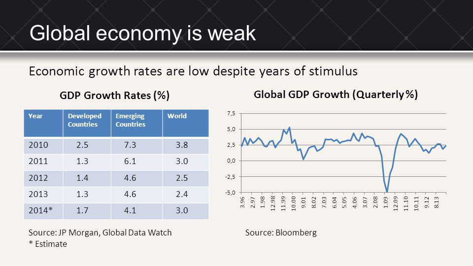 Global economy is weak Economic growth rates are low despite years of stimulus. GDP Growth Rates (%)