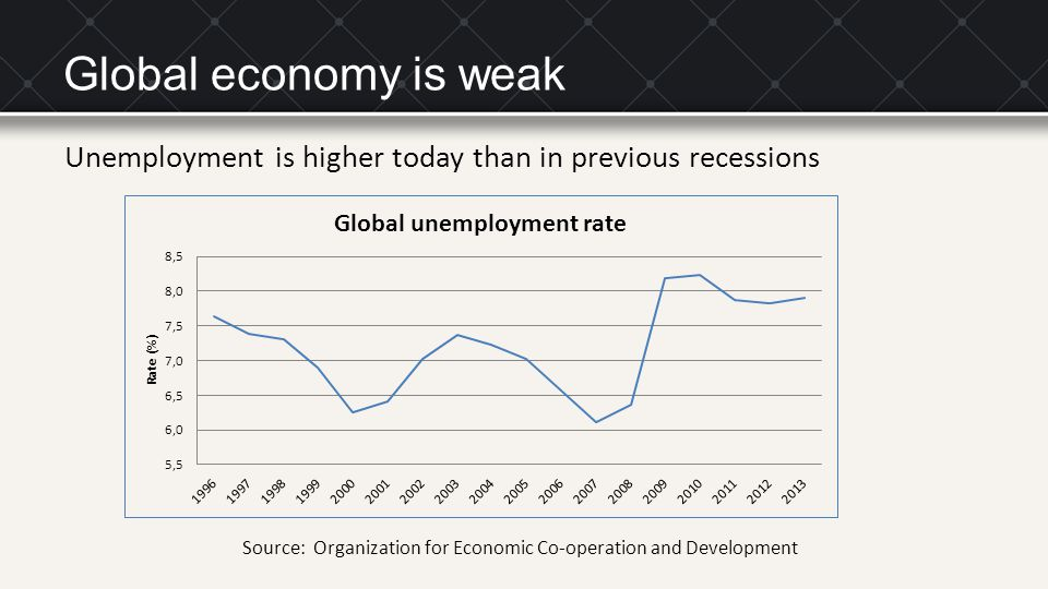 Global economy is weak Unemployment is higher today than in previous recessions.