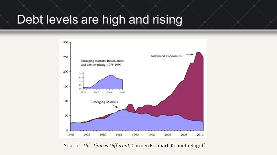 Debt levels are high and rising