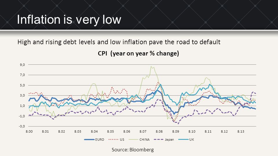 Inflation is very low High and rising debt levels and low inflation pave the road to default.