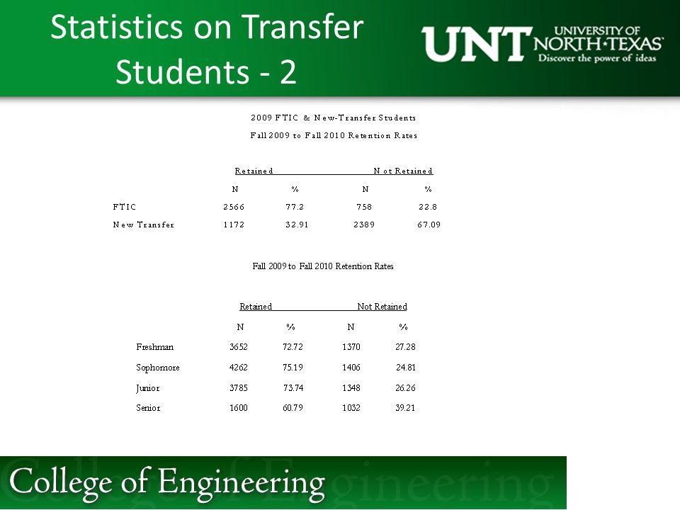 Statistics on Transfer Students - 2
