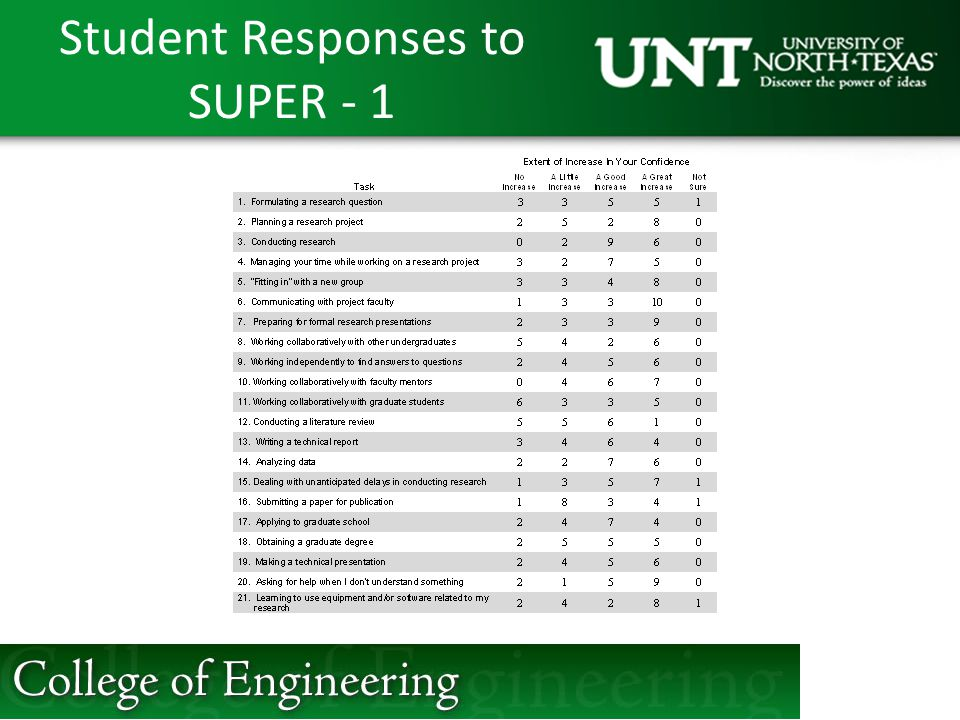 Student Responses to SUPER - 1