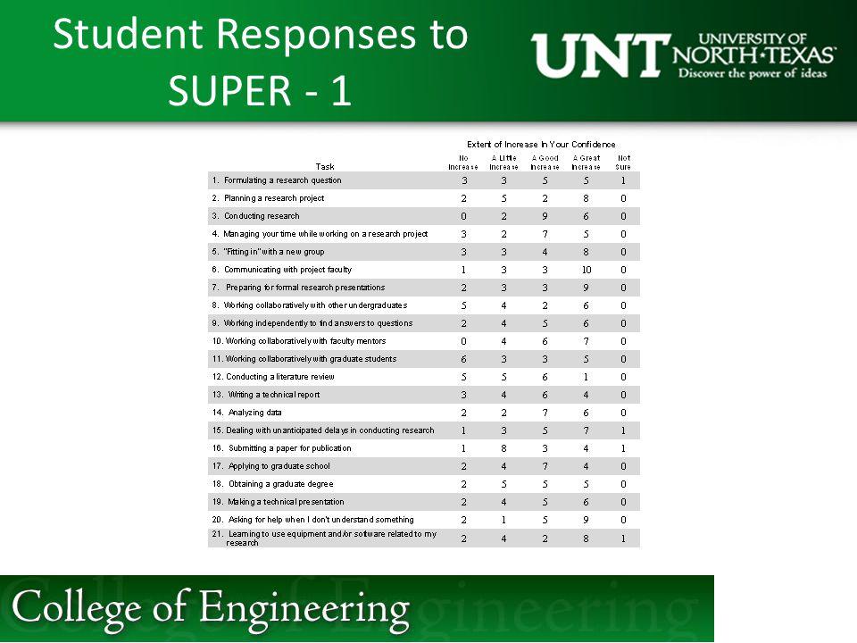 Student Responses to SUPER - 1