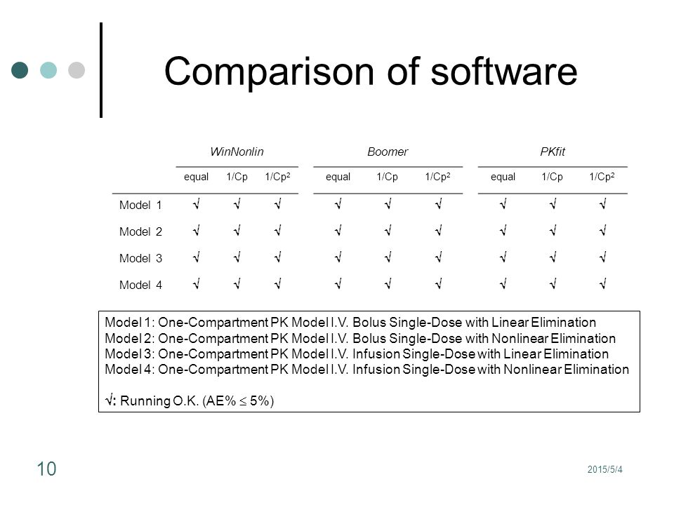 Comparison of software