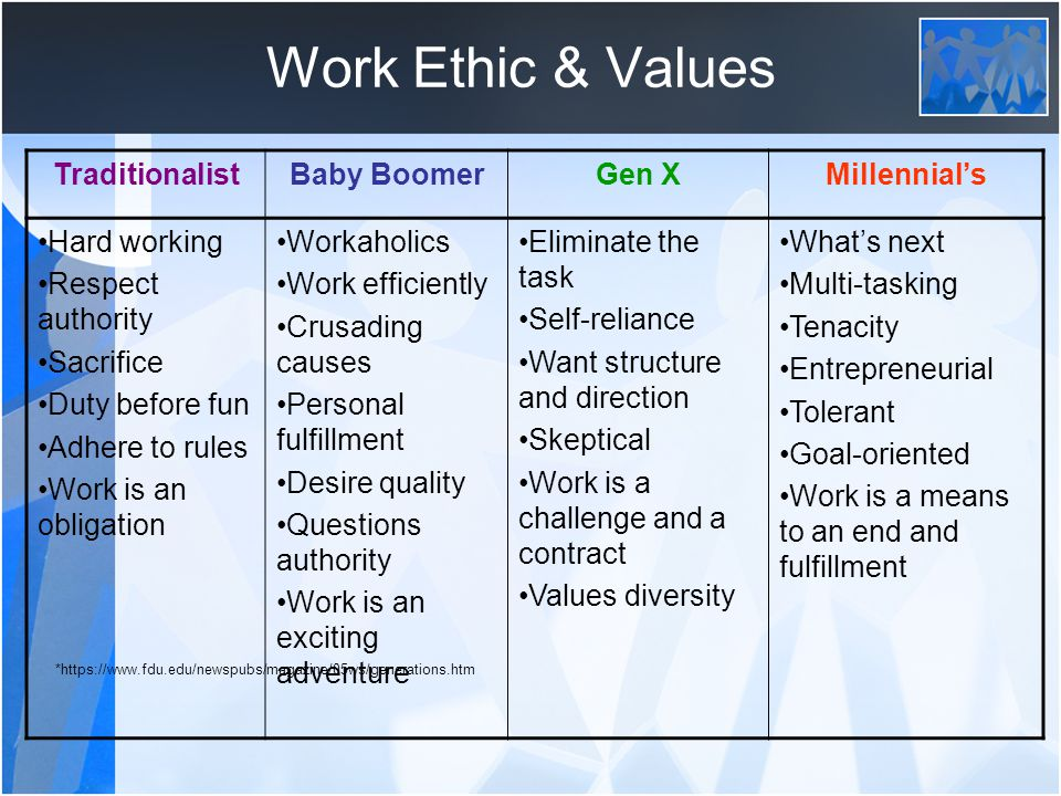 Work Ethic & Values Traditionalist Baby Boomer Gen X Millennial's