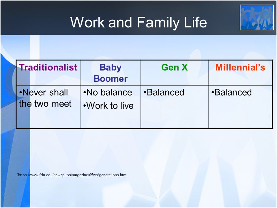 Work and Family Life Traditionalist Baby Boomer Gen X Millennial's