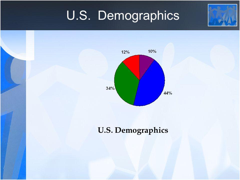 U.S. Demographics U.S. Demographics