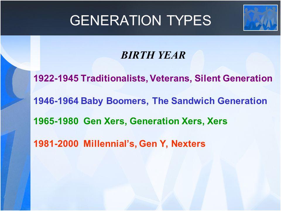 GENERATION TYPES BIRTH YEAR