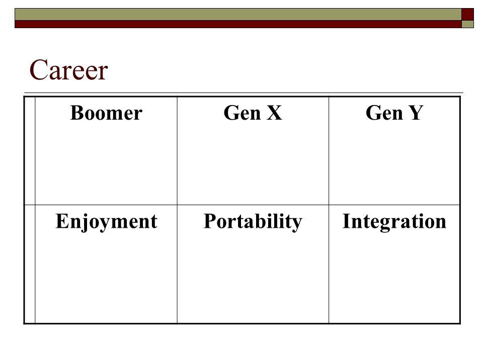 Career Boomer Gen X Gen Y Enjoyment Portability Integration