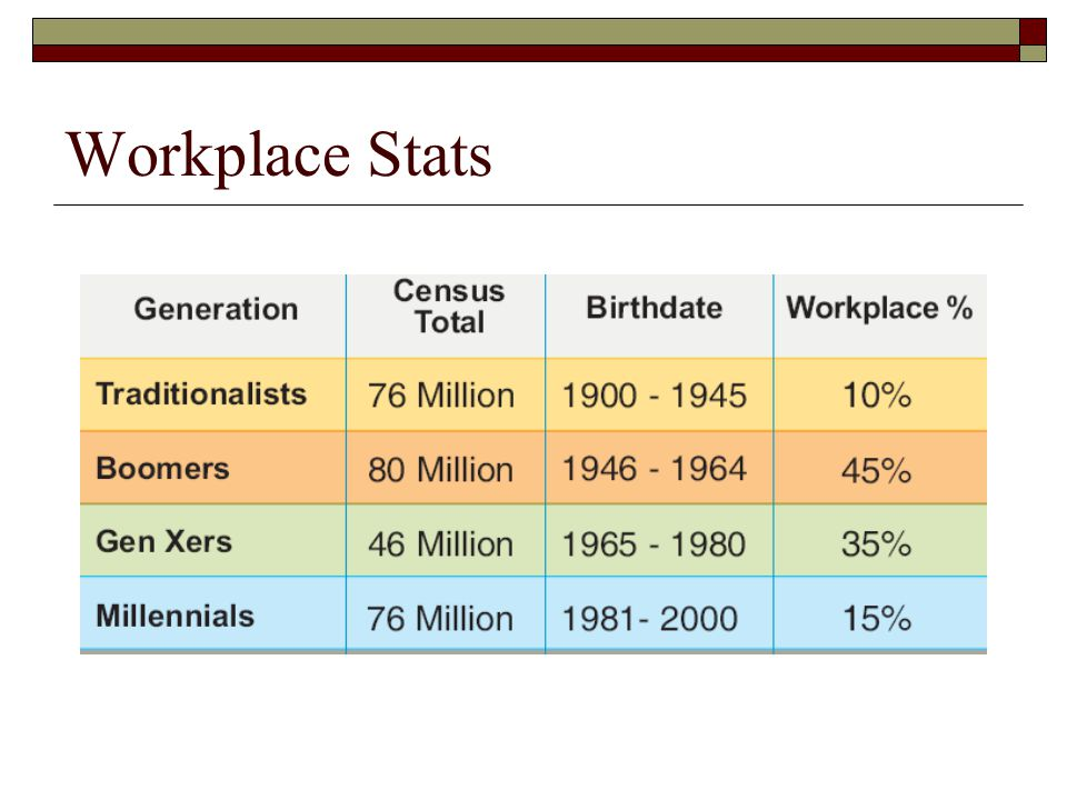 Workplace Stats The Boomer Cuspers are close to retirement – that means over 50% of the current workforce is about to exit.