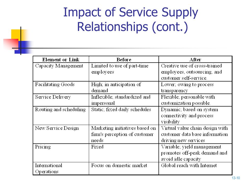 Impact of Service Supply Relationships (cont.)