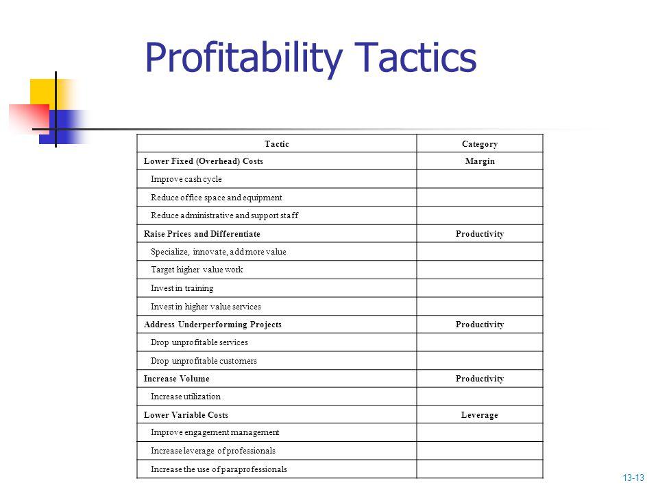 Profitability Tactics