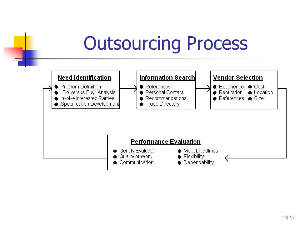 Outsourcing Process 13-15